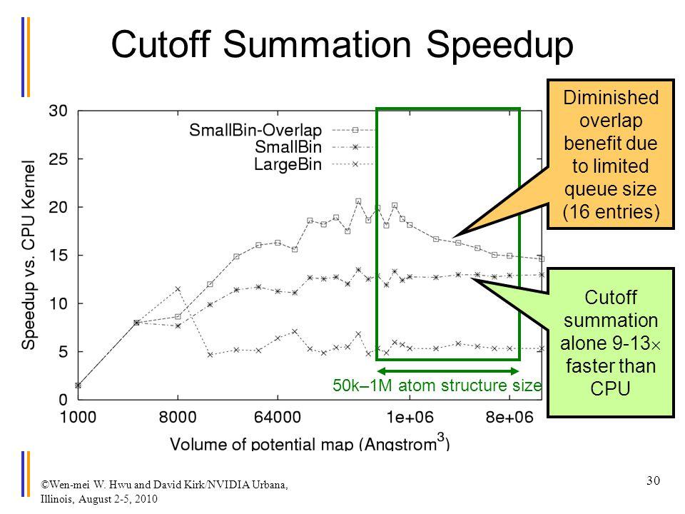 ©Wen-mei W. Hwu and David Kirk/NVIDIA Urbana, Illinois, August 2-5, 2010 Cutoff Summation Speedup 50k–1M atom structure size Diminished overlap benefi