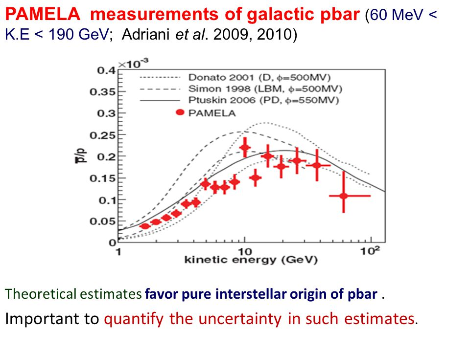  Production mechanism of pbar is possibly similar in earth's atmosphere and in the Galaxy.