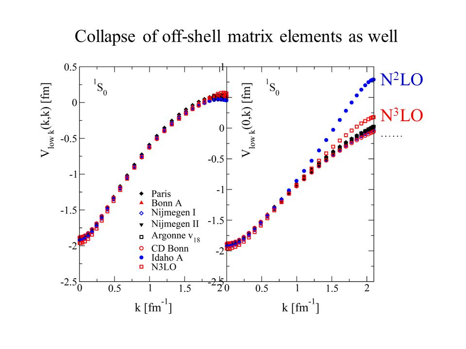 Collapse of off-shell matrix elements as well N 2 LO N 3 LO ……