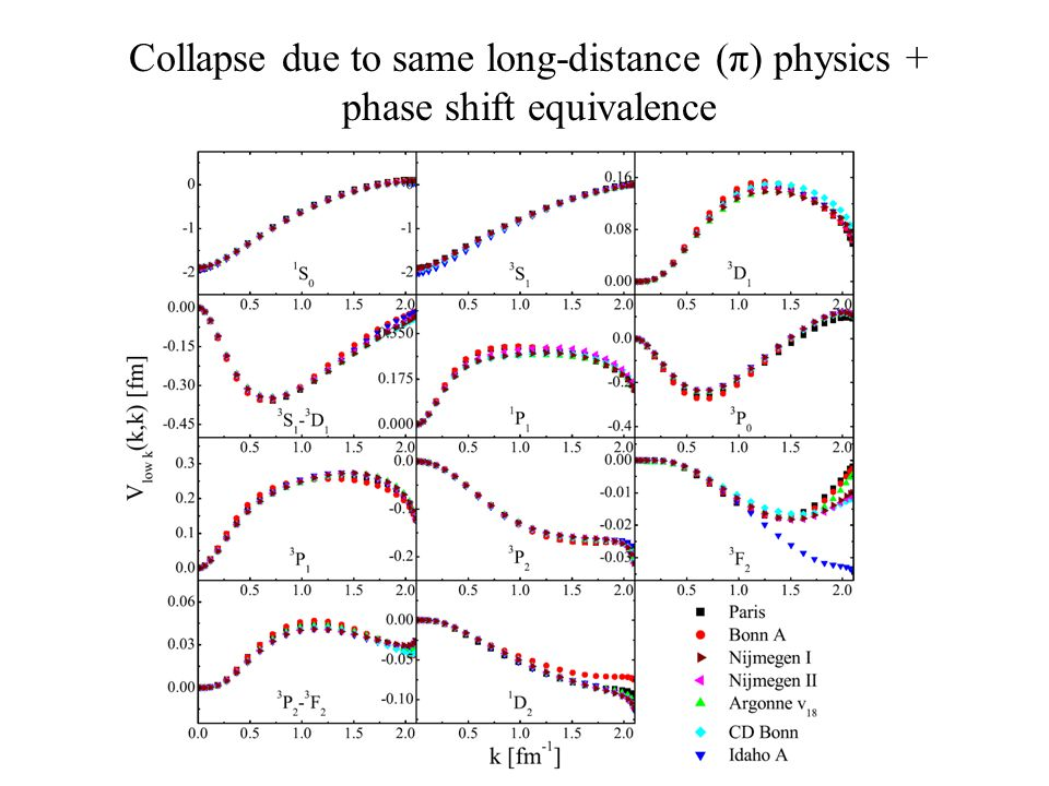 Collapse due to same long-distance (π) physics + phase shift equivalence