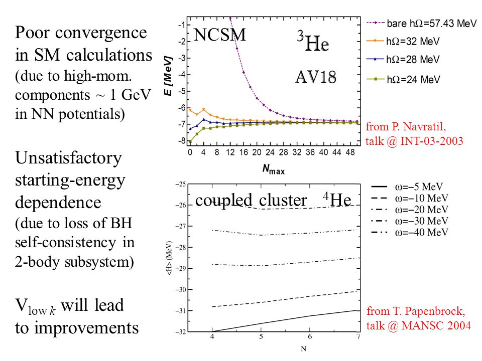 Poor convergence in SM calculations (due to high-mom. components ~ 1 GeV in NN potentials) Unsatisfactory starting-energy dependence (due to loss of B