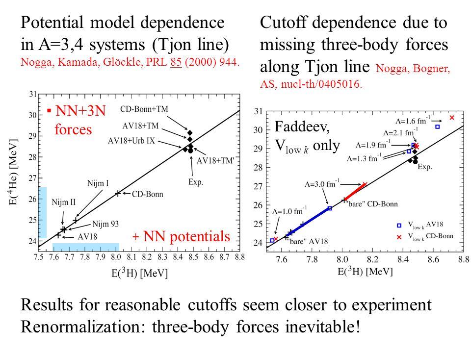 Potential model dependence in A=3,4 systems (Tjon line) Nogga, Kamada, Glöckle, PRL 85 (2000) 944. + NN potentials ▪ NN+3N forces Cutoff dependence du