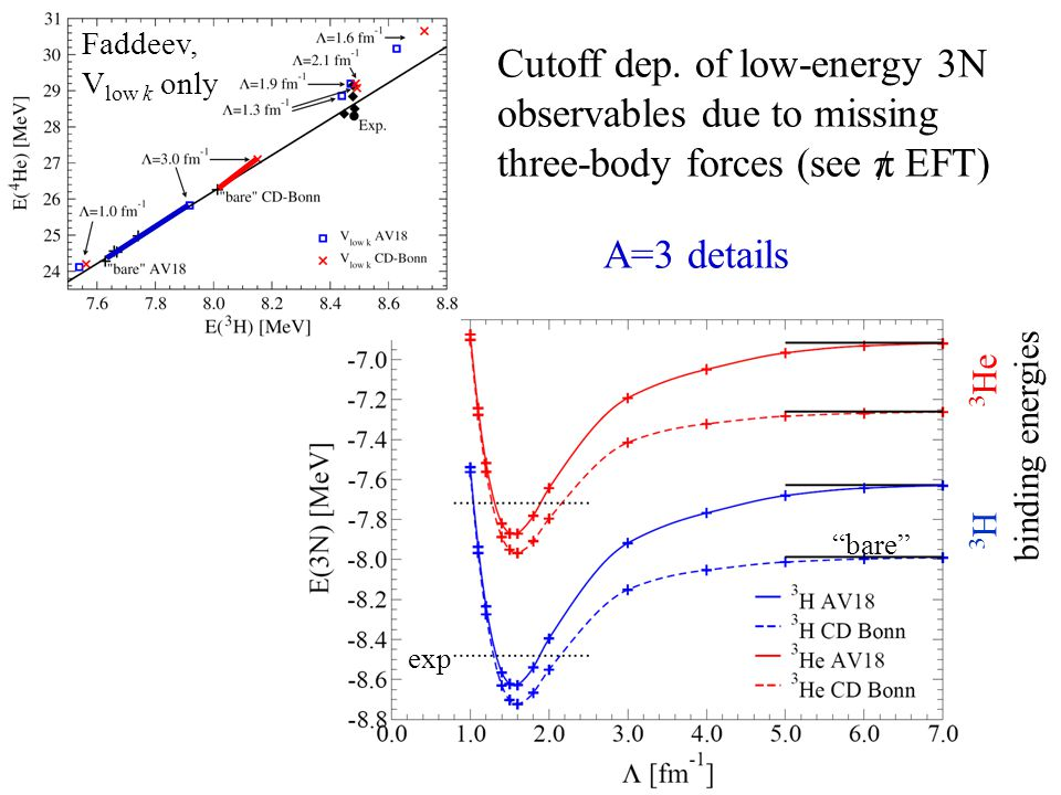 """Cutoff dep. of low-energy 3N observables due to missing three-body forces (see π EFT) A=3 details exp """"bare"""" 3 H 3 He binding energies Faddeev, V low"""