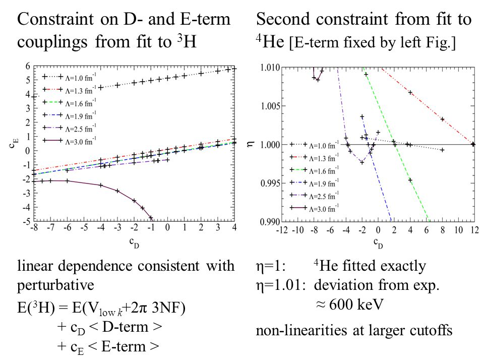 Constraint on D- and E-term couplings from fit to 3 H linear dependence consistent with perturbative E( 3 H) = E(V low k +2π 3NF) + c D + c E Second constraint from fit to 4 He [E-term fixed by left Fig.] η=1: 4 He fitted exactly η=1.01: deviation from exp.
