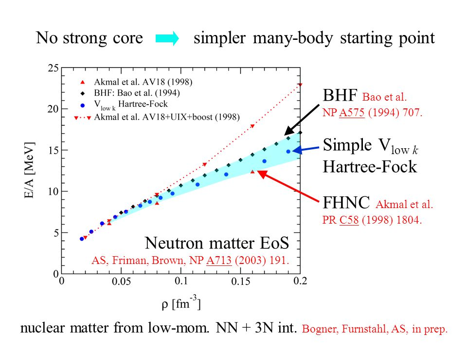 No strong core simpler many-body starting point Neutron matter EoS AS, Friman, Brown, NP A713 (2003) 191.