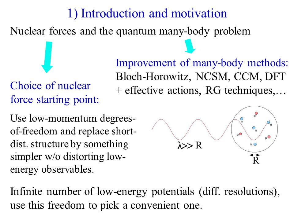 Nuclear forces and the quantum many-body problem Choice of nuclear force starting point: Use low-momentum degrees- of-freedom and replace short- dist.
