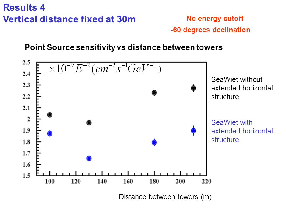 Results 4 Vertical distance fixed at 30m Point Source sensitivity vs distance between towers Distance between towers (m) -60 degrees declination No en