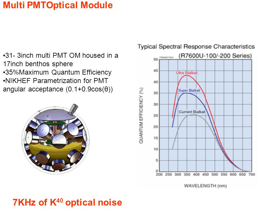 Multi PMTOptical Module 31- 3inch multi PMT OM housed in a 17inch benthos sphere 35%Maximum Quantum Efficiency NIKHEF Parametrization for PMT angular