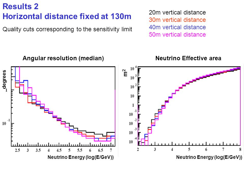 Results 2 Horizontal distance fixed at 130m m2m2 Neutrino Energy (log(E/GeV)) Angular resolution (median) degrees Neutrino Energy (log(E/GeV)) Neutrin
