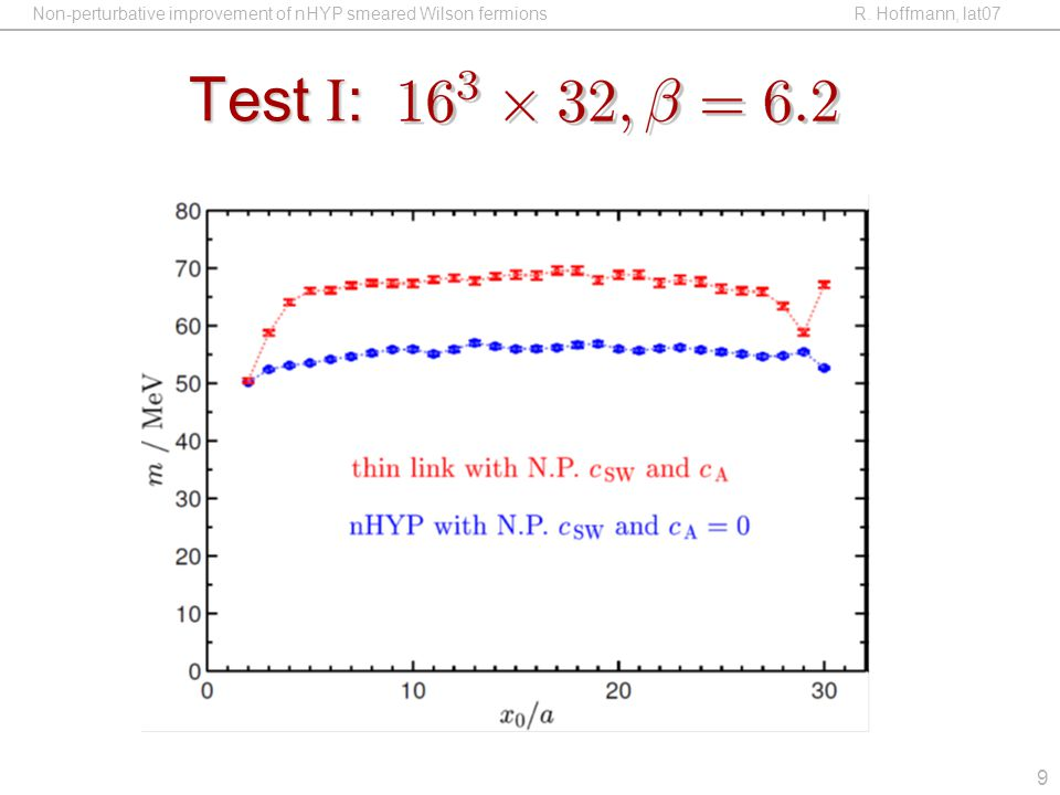 Non-perturbative improvement of nHYP smeared Wilson fermions R. Hoffmann, lat07 9 Test I :