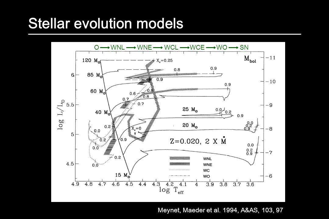 Stellar evolution models Meynet, Maeder et al. 1994, A&AS, 103, 97 O WNL WNE WCL WCEWO SN