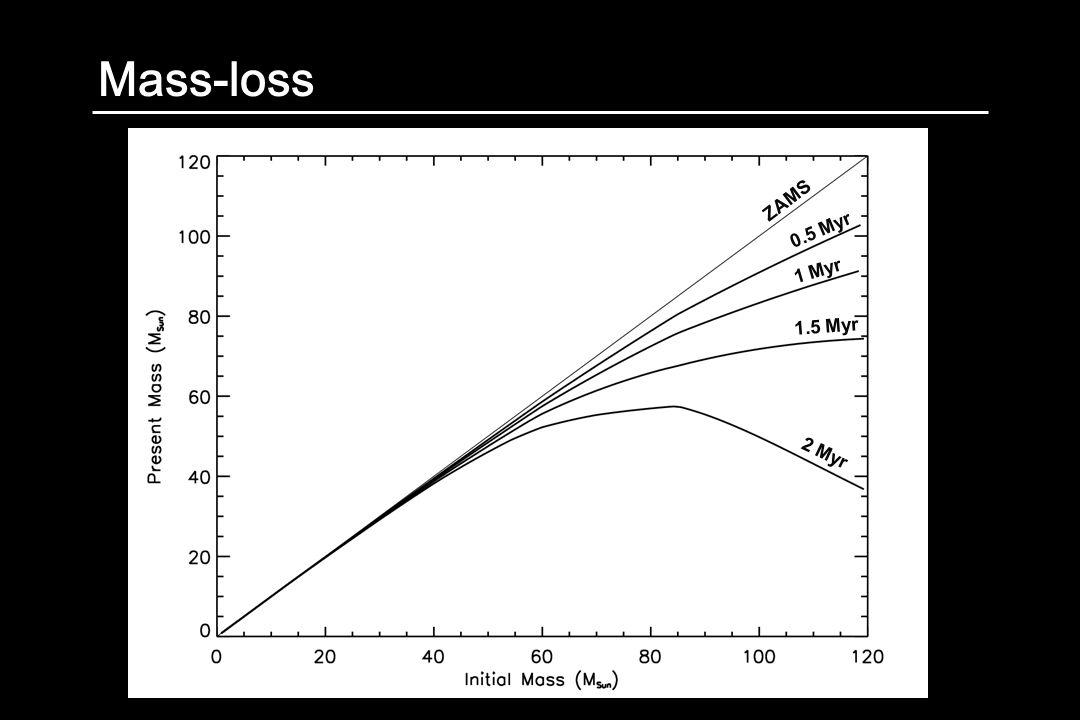Mass-loss ZAMS 0.5 Myr 1 Myr 1.5 Myr 2 Myr