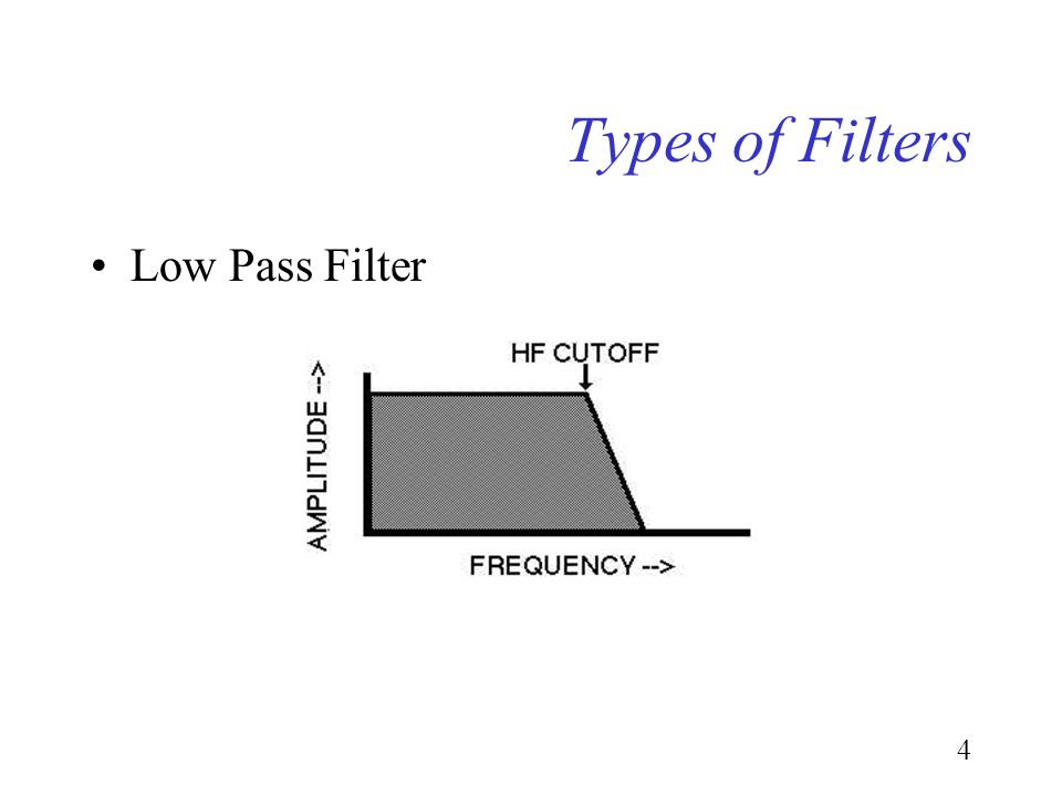 3 Types of Filters High Pass Filter