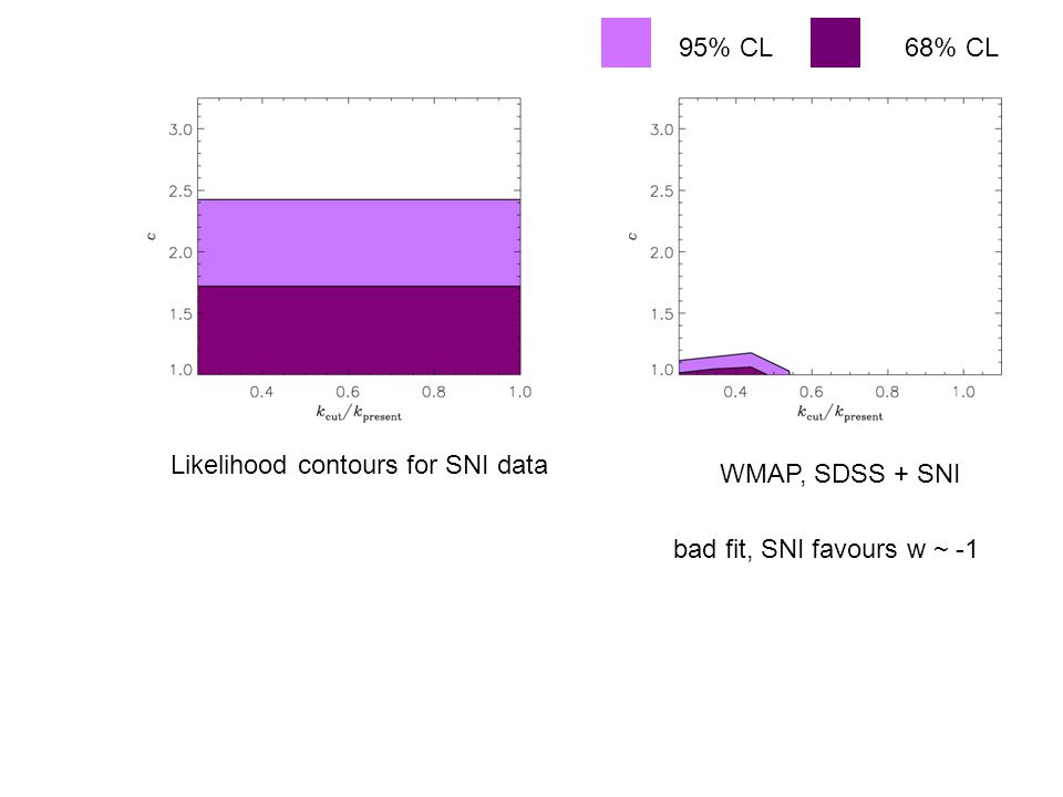 95% CL68% CL Likelihood contours for SNI data WMAP, SDSS + SNI bad fit, SNI favours w ~ -1