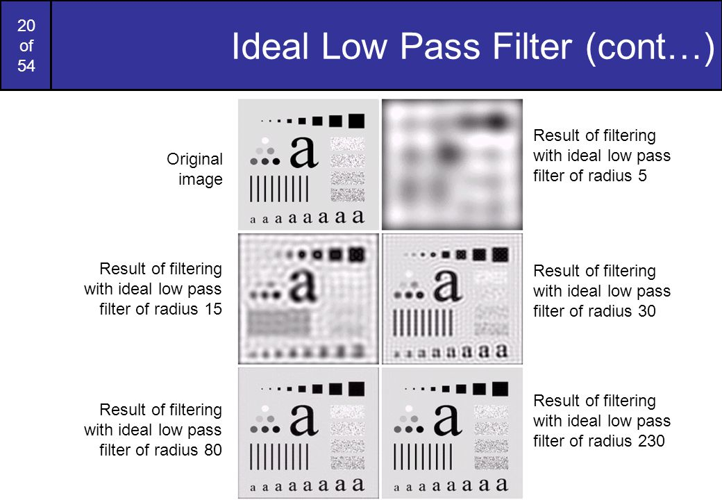 20 of 54 Ideal Low Pass Filter (cont…) Original image Result of filtering with ideal low pass filter of radius 5 Result of filtering with ideal low pa