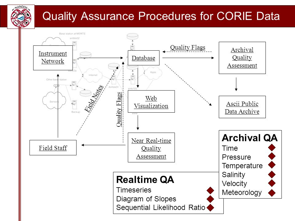 Quality Assurance Procedures for CORIE Data Realtime QA Timeseries Diagram of Slopes Sequential Likelihood Ratio Archival QA Time Pressure Temperature Salinity Velocity Meteorology Database Web Visualization Field Staff Near Real-time Quality Assessment Instrument Network Archival Quality Assessment Ascii Public Data Archive Field Notes Quality Flags