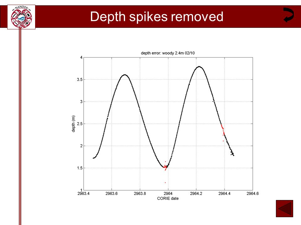 Depth spikes removed