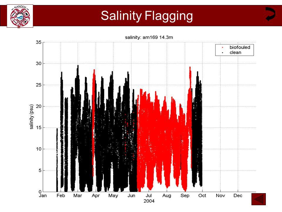 Salinity Flagging