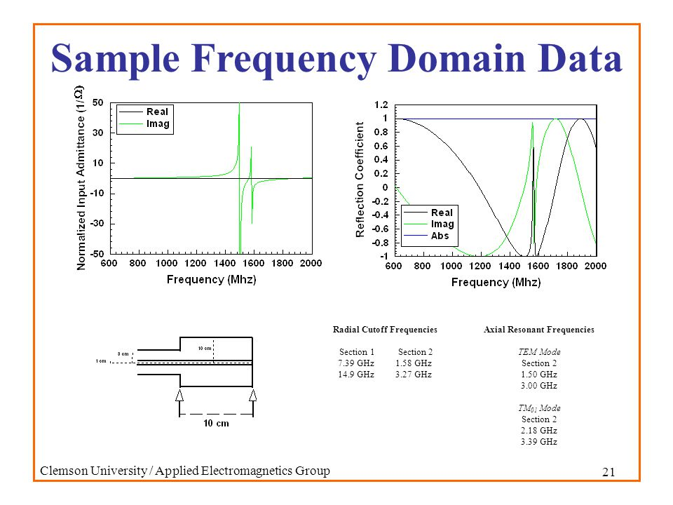 21 Clemson University / Applied Electromagnetics Group Sample Frequency Domain Data Radial Cutoff Frequencies Section 1 Section 2 7.39 GHz 1.58 GHz 14.9 GHz 3.27 GHz Axial Resonant Frequencies TEM Mode Section 2 1.50 GHz 3.00 GHz TM 01 Mode Section 2 2.18 GHz 3.39 GHz