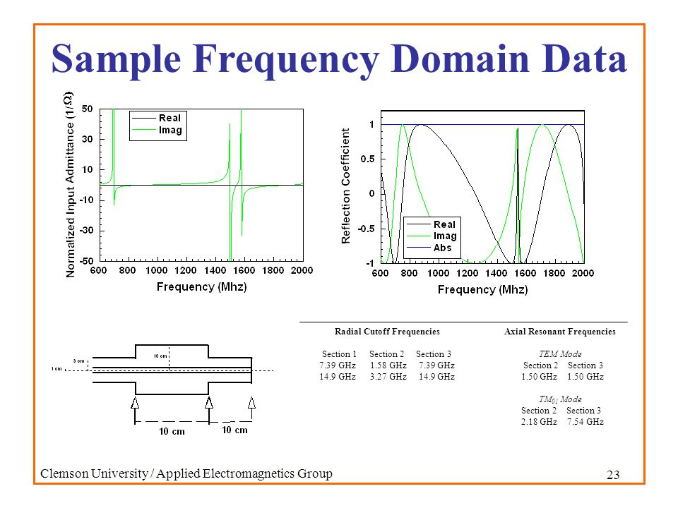 23 Clemson University / Applied Electromagnetics Group Sample Frequency Domain Data Axial Resonant Frequencies TEM Mode Section 2 Section 3 1.50 GHz 1