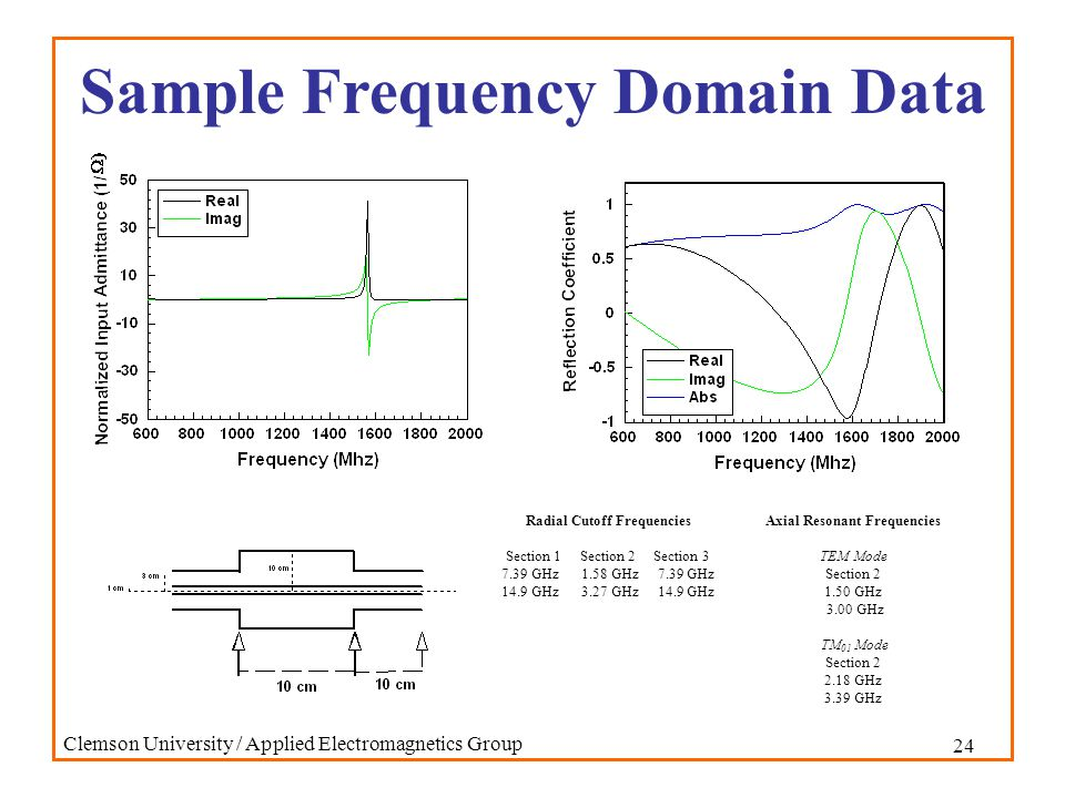 24 Clemson University / Applied Electromagnetics Group Sample Frequency Domain Data Axial Resonant Frequencies TEM Mode Section 2 1.50 GHz 3.00 GHz TM