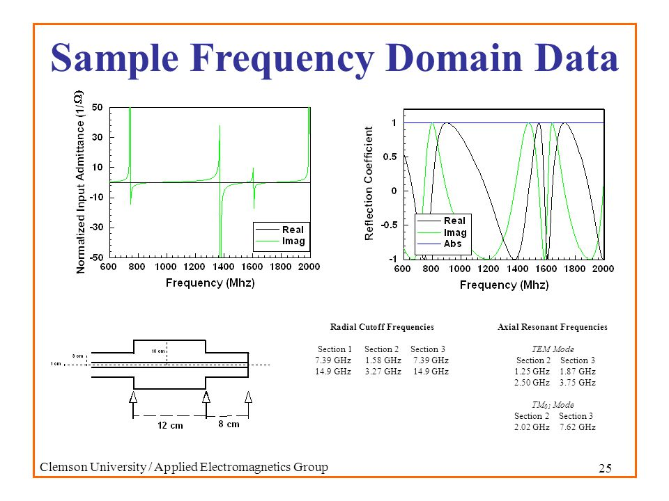 25 Clemson University / Applied Electromagnetics Group Sample Frequency Domain Data Radial Cutoff Frequencies Section 1 Section 2 Section 3 7.39 GHz 1