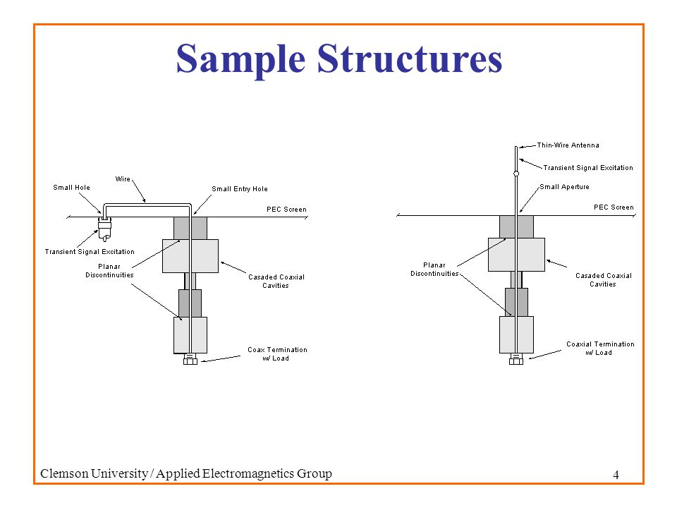 25 Clemson University / Applied Electromagnetics Group Sample Frequency Domain Data Radial Cutoff Frequencies Section 1 Section 2 Section 3 7.39 GHz 1.58 GHz 7.39 GHz 14.9 GHz 3.27 GHz 14.9 GHz Axial Resonant Frequencies TEM Mode Section 2 Section 3 1.25 GHz 1.87 GHz 2.50 GHz 3.75 GHz TM 01 Mode Section 2 Section 3 2.02 GHz 7.62 GHz