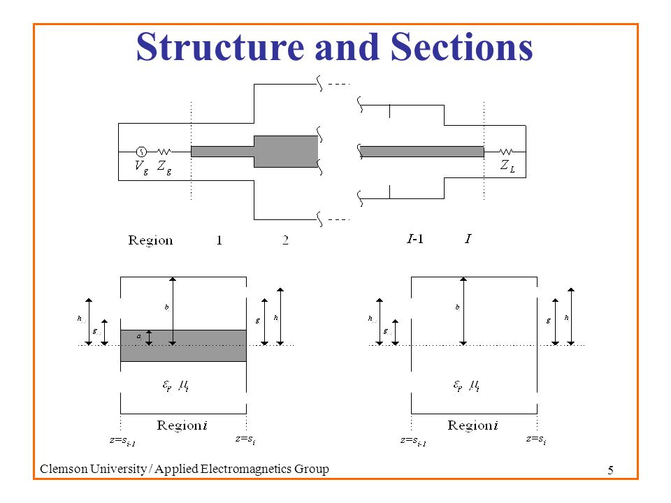 5 Clemson University / Applied Electromagnetics Group Structure and Sections