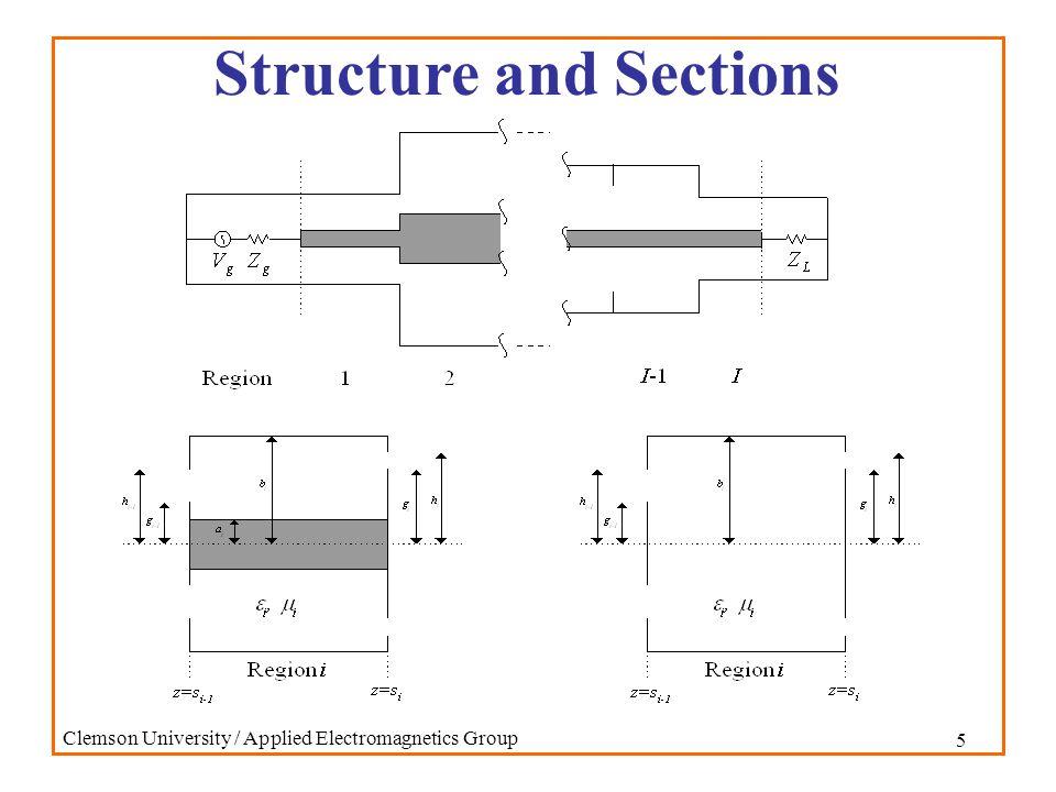 16 Clemson University / Applied Electromagnetics Group Input Admittance