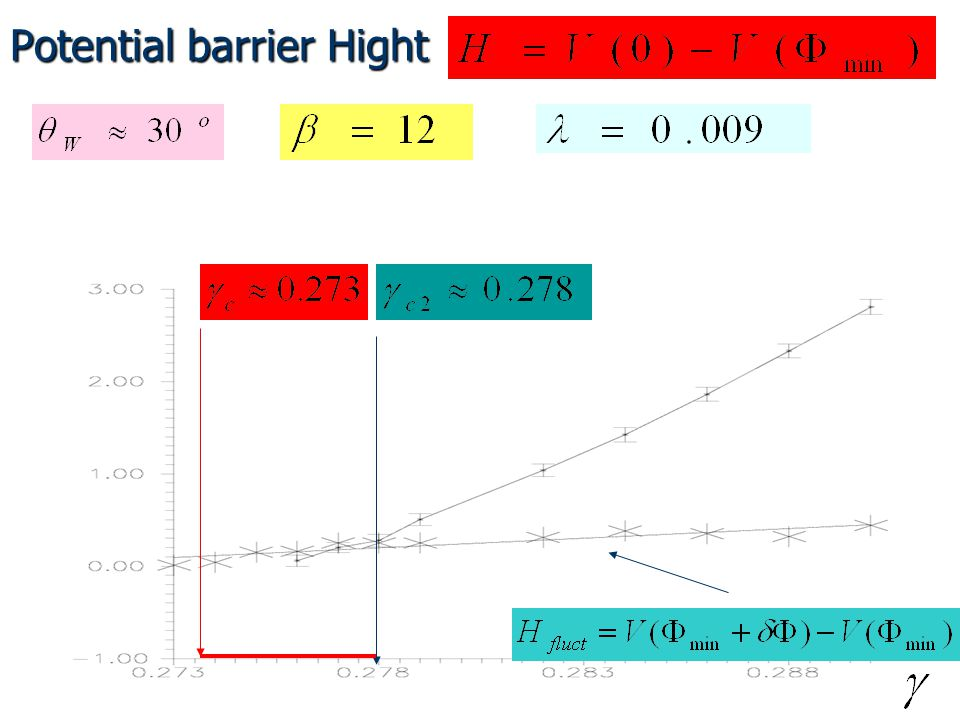 Potential barrier Hight