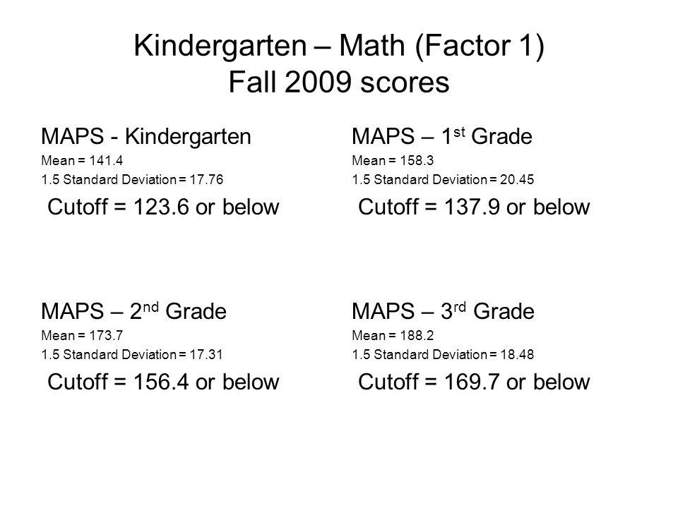 Kindergarten – Math (Factor 1) Fall 2009 scores MAPS - Kindergarten Mean = 141.4 1.5 Standard Deviation = 17.76 Cutoff = 123.6 or below MAPS – 2 nd Grade Mean = 173.7 1.5 Standard Deviation = 17.31 Cutoff = 156.4 or below MAPS – 3 rd Grade Mean = 188.2 1.5 Standard Deviation = 18.48 Cutoff = 169.7 or below MAPS – 1 st Grade Mean = 158.3 1.5 Standard Deviation = 20.45 Cutoff = 137.9 or below