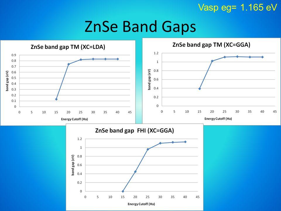 ZnSe Band Gaps Vasp eg= 1.165 eV