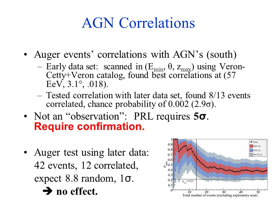 AGN Correlations Auger events' correlations with AGN's (south) –Early data set: scanned in (E min, θ, z max ) using Veron- Cetty+Veron catalog, found best correlations at (57 EeV, 3.1°,.018).