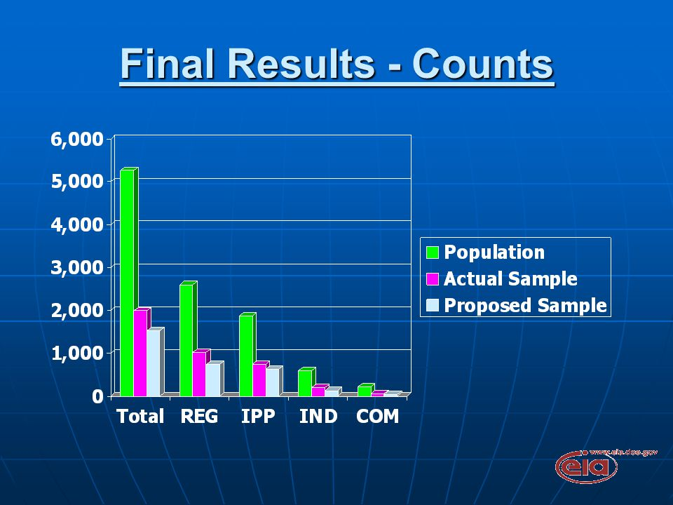 Final Results - Counts