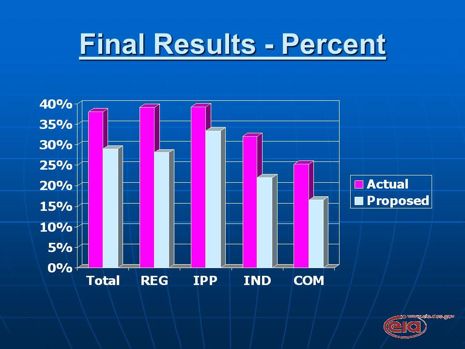 Final Results - Percent