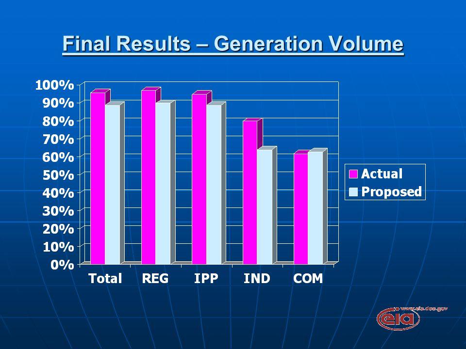 Final Results – Generation Volume