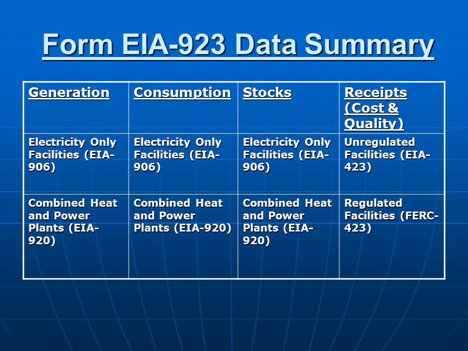 Form EIA-923 Data Summary Form EIA-923 Data Summary GenerationConsumptionStocks Receipts (Cost & Quality) Electricity Only Facilities (EIA- 906) Unregulated Facilities (EIA- 423) Combined Heat and Power Plants (EIA- 920) Regulated Facilities (FERC- 423)