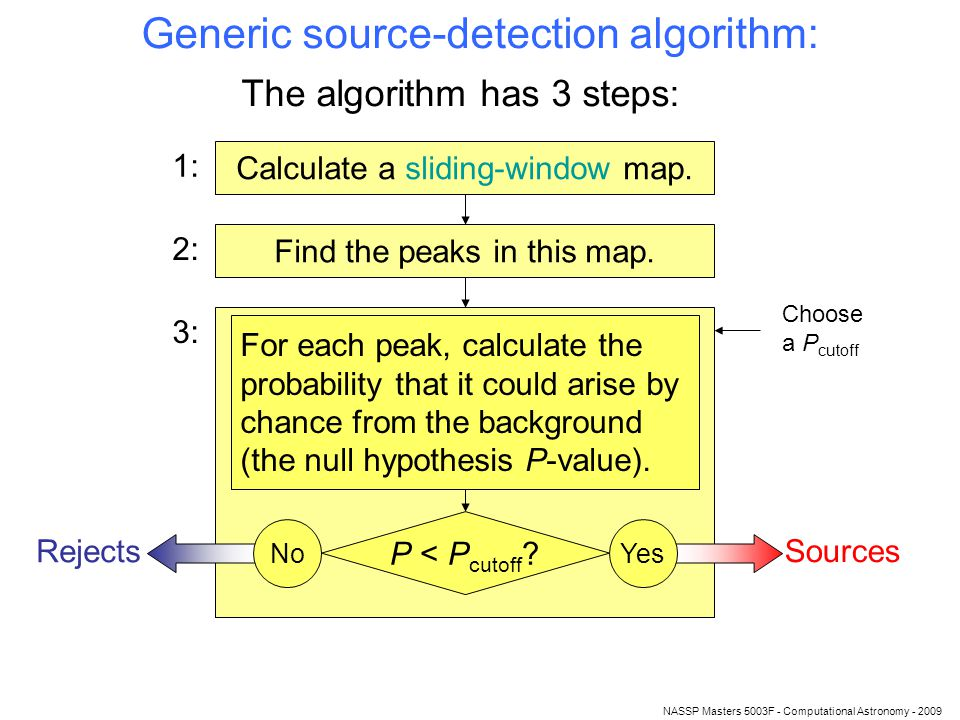 NASSP Masters 5003F - Computational Astronomy - 2009 Generic source-detection algorithm: The algorithm has 3 steps: Calculate a sliding-window map.