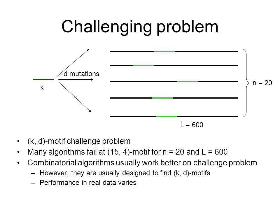 Challenging problem (k, d)-motif challenge problem Many algorithms fail at (15, 4)-motif for n = 20 and L = 600 Combinatorial algorithms usually work better on challenge problem –However, they are usually designed to find (k, d)-motifs –Performance in real data varies k d mutations n = 20 L = 600