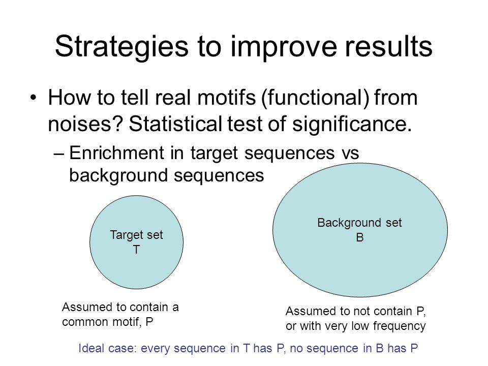 Strategies to improve results How to tell real motifs (functional) from noises.