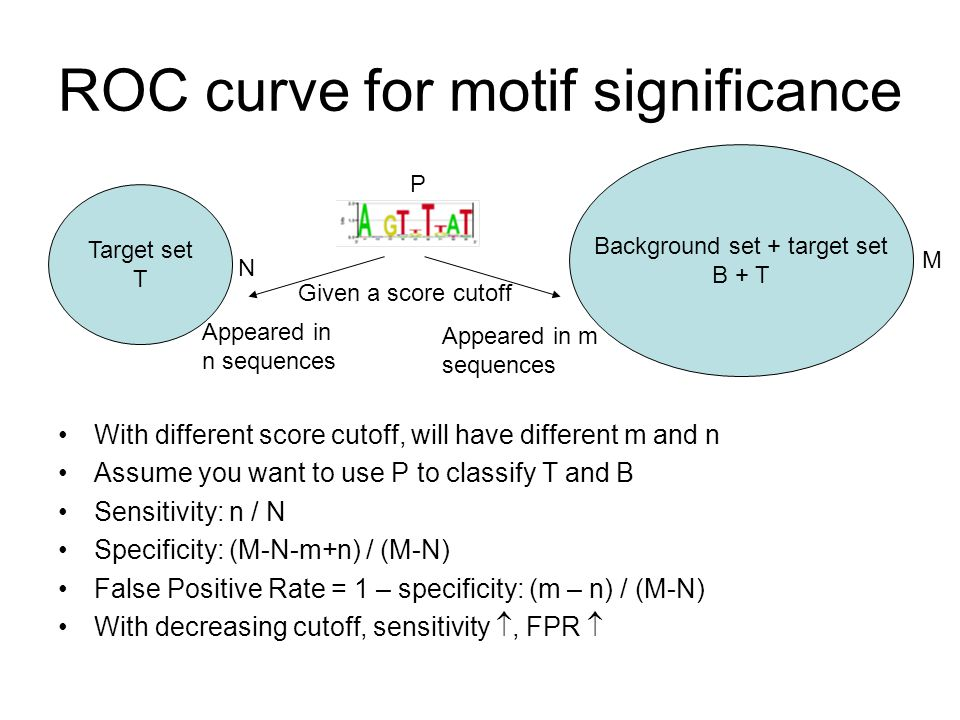 ROC curve for motif significance With different score cutoff, will have different m and n Assume you want to use P to classify T and B Sensitivity: n / N Specificity: (M-N-m+n) / (M-N) False Positive Rate = 1 – specificity: (m – n) / (M-N) With decreasing cutoff, sensitivity , FPR  Target set T Background set + target set B + T N M P Appeared in n sequences Appeared in m sequences Given a score cutoff