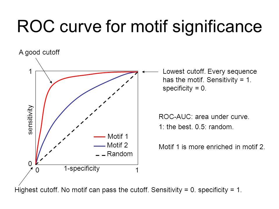 ROC curve for motif significance ROC-AUC: area under curve.