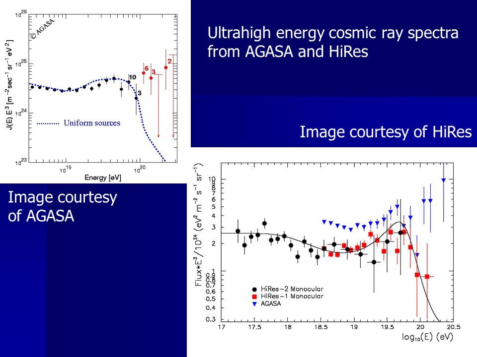 Ultrahigh energy cosmic ray spectra from AGASA and HiRes Image courtesy of AGASA Image courtesy of HiRes