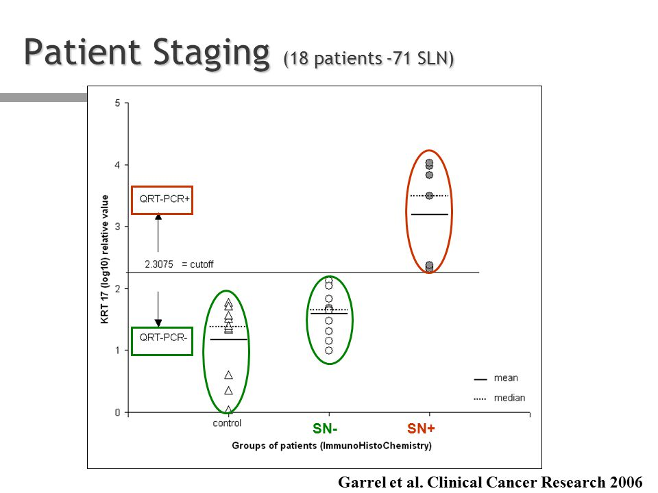 = cutoff Patient Staging (18 patients -71 SLN) SN-SN+ Garrel et al. Clinical Cancer Research 2006