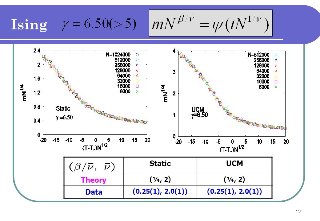 12 Ising StaticUCM Theory (¼, 2) Data (0.25(1), 2.0(1))