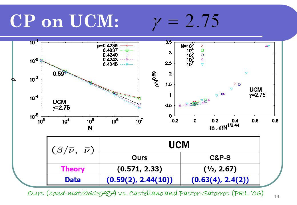 14 CP on UCM: UCM OursC&P-S Theory(0.571, 2.33)(½, 2.67) Data(0.59(2), 2.44(10))(0.63(4), 2.4(2)) Ours (cond-mat/0603787) vs.