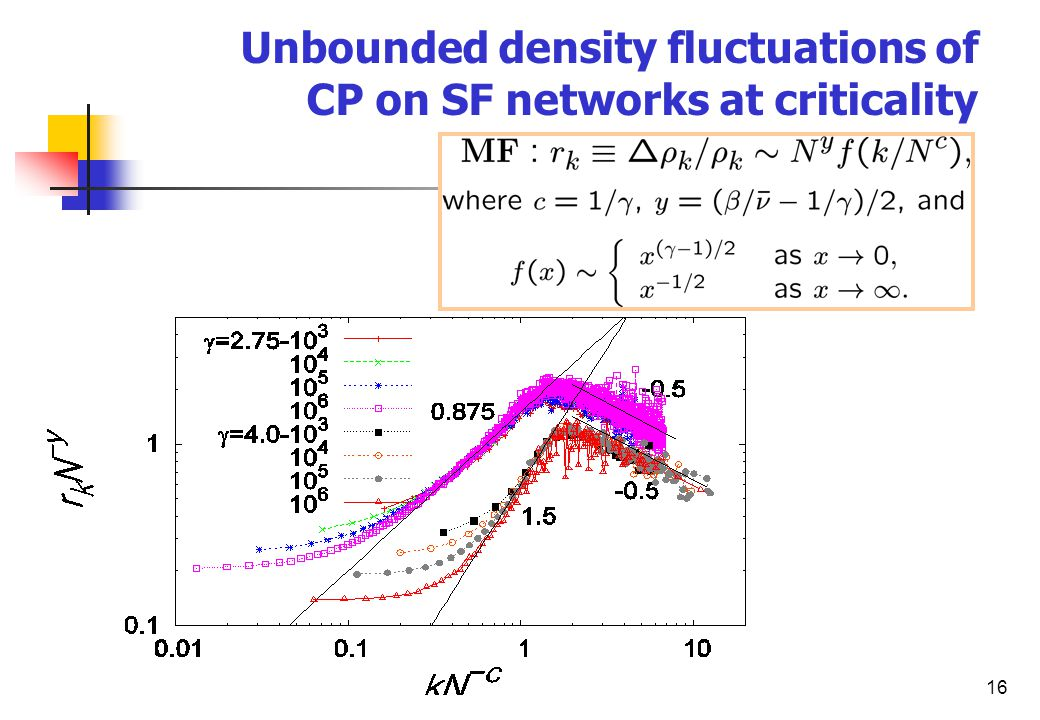 16 Unbounded density fluctuations of CP on SF networks at criticality