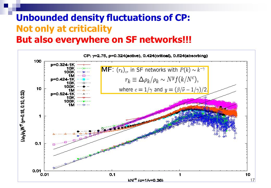 17 Unbounded density fluctuations of CP: Not only at criticality But also everywhere on SF networks!!!