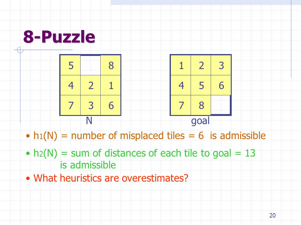 20 8-Puzzle 123 456 78 12 3 4 5 67 8 Ngoal h 1 (N) = number of misplaced tiles = 6 is admissible h 2 (N) = sum of distances of each tile to goal = 13 is admissible What heuristics are overestimates