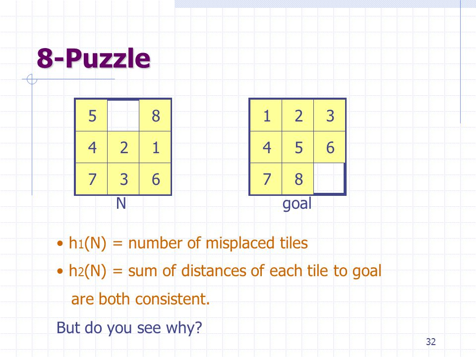 32 8-Puzzle 123 456 78 12 3 4 5 67 8 Ngoal h 1 (N) = number of misplaced tiles h 2 (N) = sum of distances of each tile to goal are both consistent.